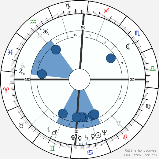 Richard Spörle wikipedia, horoscope, astrology, instagram