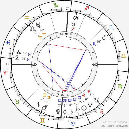 Richard Spörle birth chart, biography, wikipedia 2018, 2019