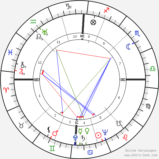 Richard Spörle astro natal birth chart, Richard Spörle horoscope, astrology