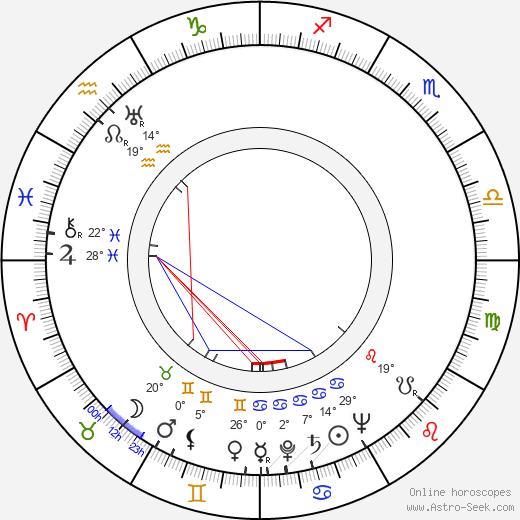 Ruth Ford birth chart, biography, wikipedia 2019, 2020
