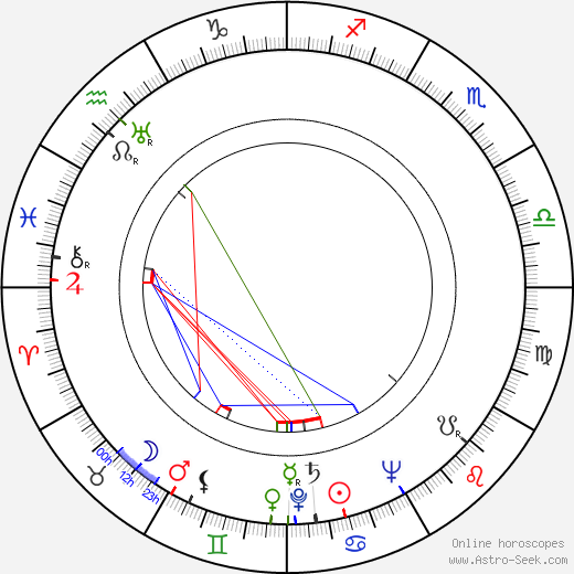 Ruth Ford astro natal birth chart, Ruth Ford horoscope, astrology
