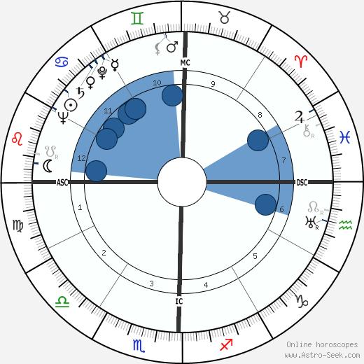 Swami Paramananda Saraswati wikipedia, horoscope, astrology, instagram