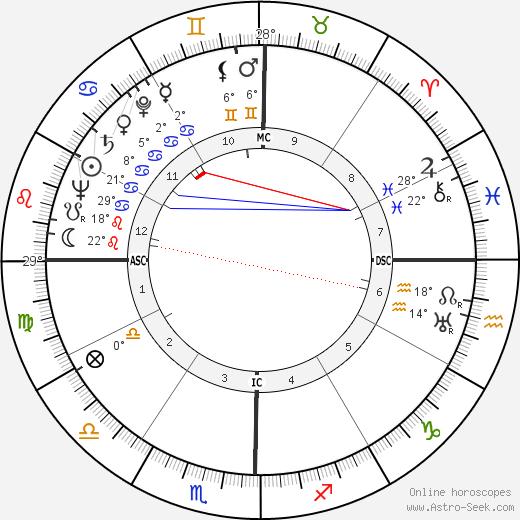 Swami Paramananda Saraswati birth chart, biography, wikipedia 2019, 2020