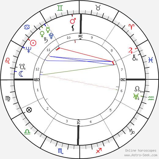 Swami Paramananda Saraswati birth chart, Swami Paramananda Saraswati astro natal horoscope, astrology