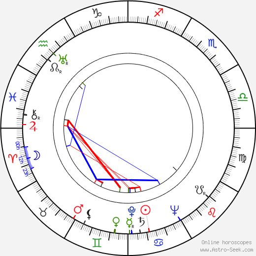 Timmie Rogers birth chart, Timmie Rogers astro natal horoscope, astrology