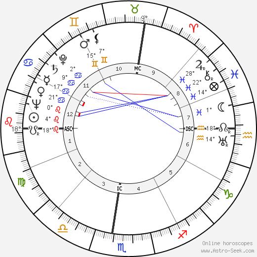 Wendell John Coats birth chart, biography, wikipedia 2018, 2019