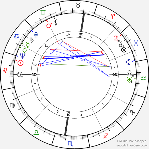 Wendell John Coats astro natal birth chart, Wendell John Coats horoscope, astrology