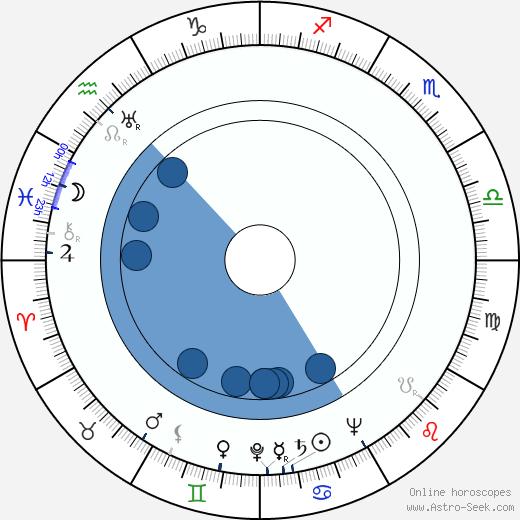 Willie Dixon wikipedia, horoscope, astrology, instagram