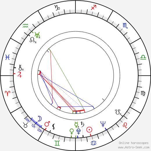 Ивонн Митчелл Yvonne Mitchell день рождения гороскоп, Yvonne Mitchell Натальная карта онлайн