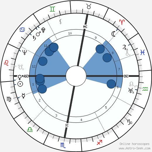 Claude Roy wikipedia, horoscope, astrology, instagram