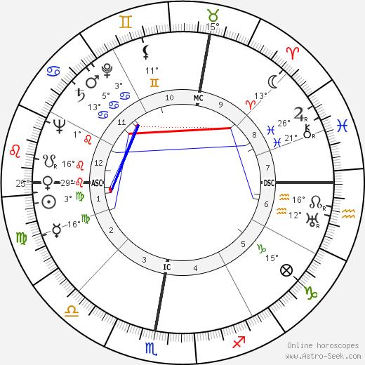 Claude Roy birth chart, biography, wikipedia 2020, 2021