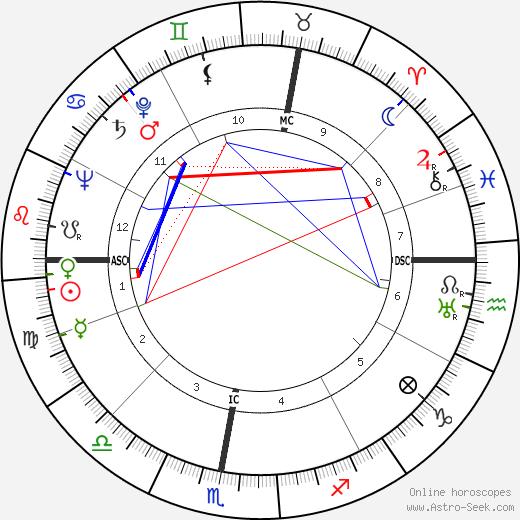 Claude Roy birth chart, Claude Roy astro natal horoscope, astrology
