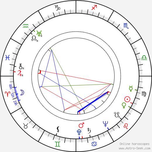 Esko Kulovaara birth chart, Esko Kulovaara astro natal horoscope, astrology