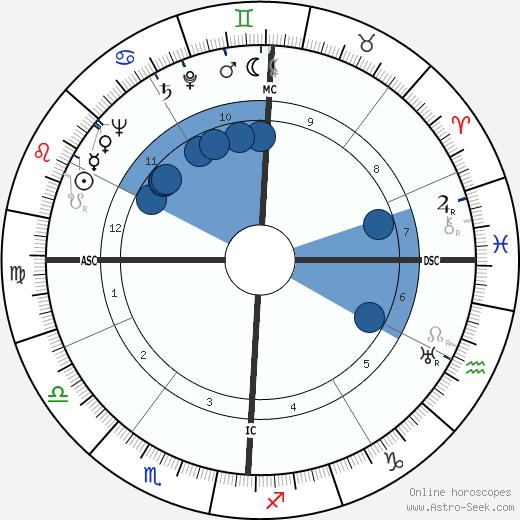 Harvey Brooks wikipedia, horoscope, astrology, instagram