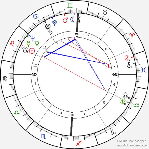 Harvey Brooks tema natale, oroscopo, Harvey Brooks oroscopi gratuiti, astrologia