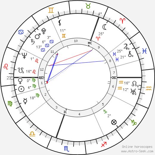 Ingrid Bergman birth chart, biography, wikipedia 2019, 2020