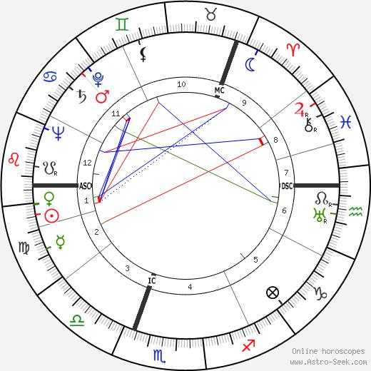 Ingrid Bergman astro natal birth chart, Ingrid Bergman horoscope, astrology