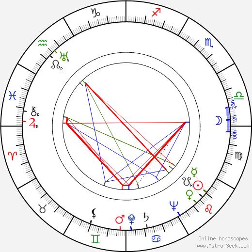 Inka Zemánková tema natale, oroscopo, Inka Zemánková oroscopi gratuiti, astrologia