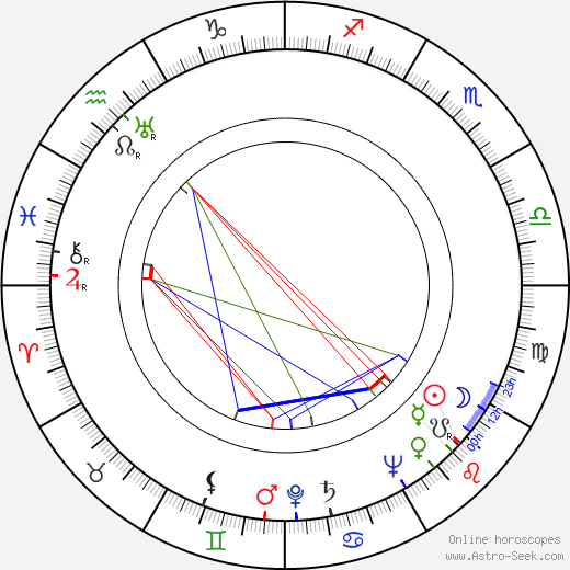 Jean Parker astro natal birth chart, Jean Parker horoscope, astrology