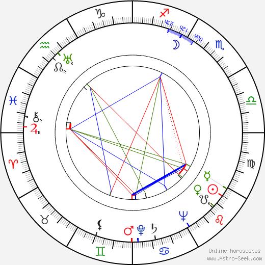 Keith Richards birth chart, Keith Richards astro natal horoscope, astrology
