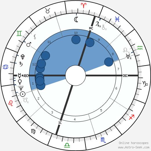 Martin Joseph Hillenbrand wikipedia, horoscope, astrology, instagram