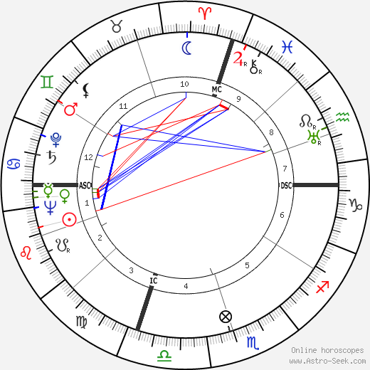 Martin Joseph Hillenbrand astro natal birth chart, Martin Joseph Hillenbrand horoscope, astrology