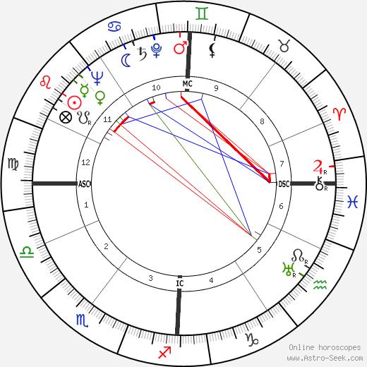 Maurice Teynac день рождения гороскоп, Maurice Teynac Натальная карта онлайн