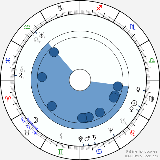 Prinsessan Lilian wikipedia, horoscope, astrology, instagram