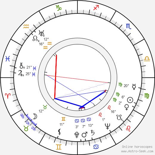 Prinsessan Lilian birth chart, biography, wikipedia 2020, 2021