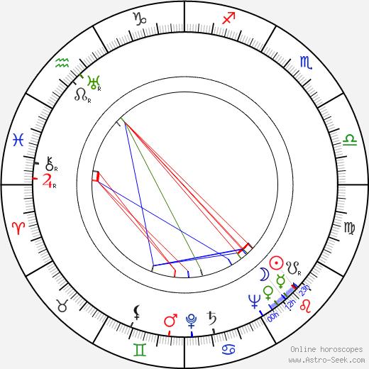 Ralph Thomas tema natale, oroscopo, Ralph Thomas oroscopi gratuiti, astrologia