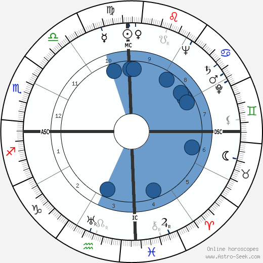 Ramon A. Alcaraz wikipedia, horoscope, astrology, instagram