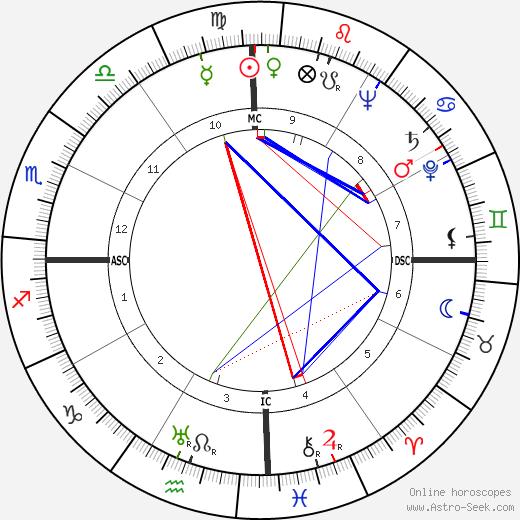 Ramon A. Alcaraz tema natale, oroscopo, Ramon A. Alcaraz oroscopi gratuiti, astrologia