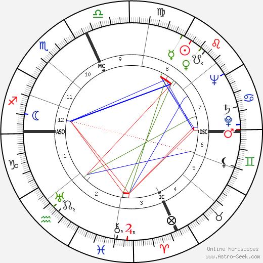 Ring Lardner Jr. день рождения гороскоп, Ring Lardner Jr. Натальная карта онлайн
