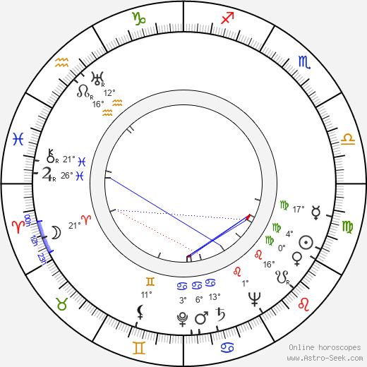 Simon Oakland birth chart, biography, wikipedia 2020, 2021