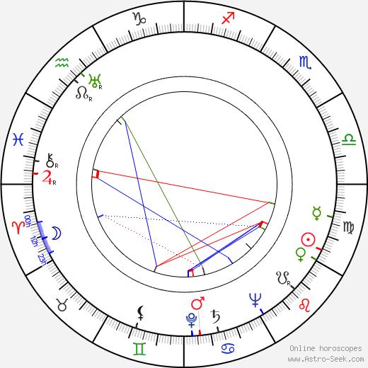 Simon Oakland birth chart, Simon Oakland astro natal horoscope, astrology