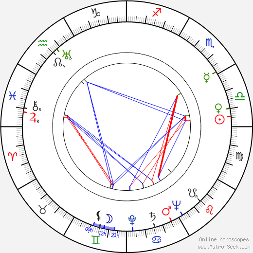 Anne Nagel день рождения гороскоп, Anne Nagel Натальная карта онлайн