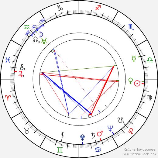 Burt Shevelove tema natale, oroscopo, Burt Shevelove oroscopi gratuiti, astrologia