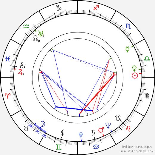 Cy Howard astro natal birth chart, Cy Howard horoscope, astrology