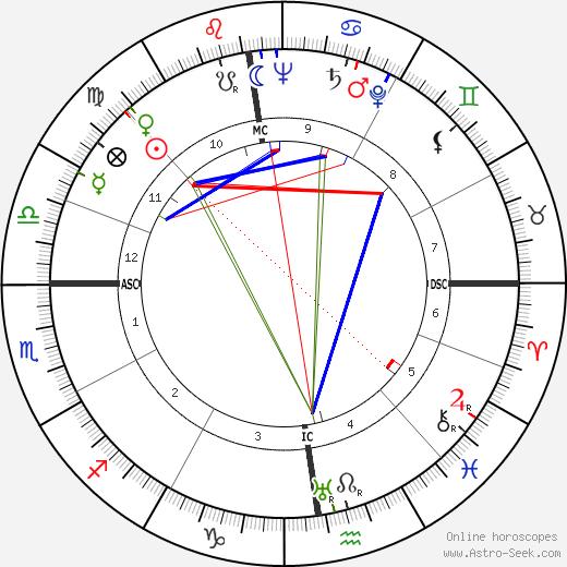 Franz Josef Strauss tema natale, oroscopo, Franz Josef Strauss oroscopi gratuiti, astrologia