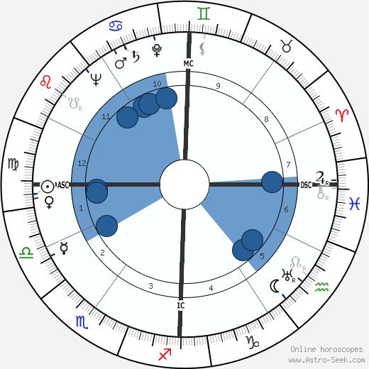 Gaétan Picon wikipedia, horoscope, astrology, instagram