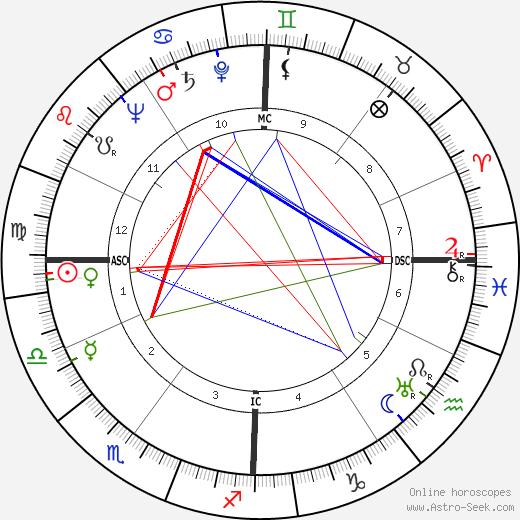 Gaétan Picon tema natale, oroscopo, Gaétan Picon oroscopi gratuiti, astrologia
