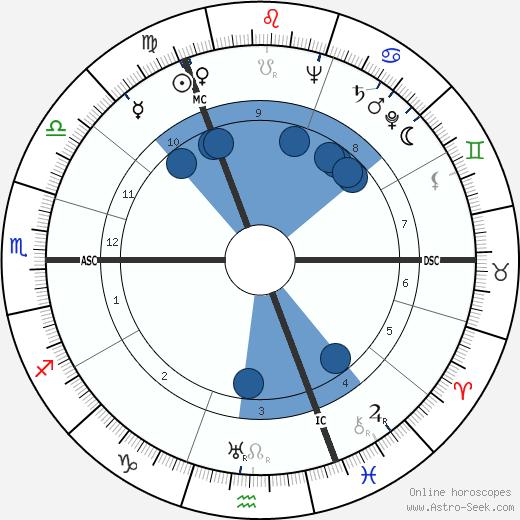 Gérard Moch wikipedia, horoscope, astrology, instagram