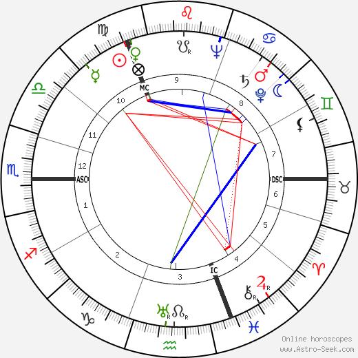 Gérard Moch tema natale, oroscopo, Gérard Moch oroscopi gratuiti, astrologia