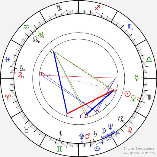 Jack Buetel tema natale, oroscopo, Jack Buetel oroscopi gratuiti, astrologia