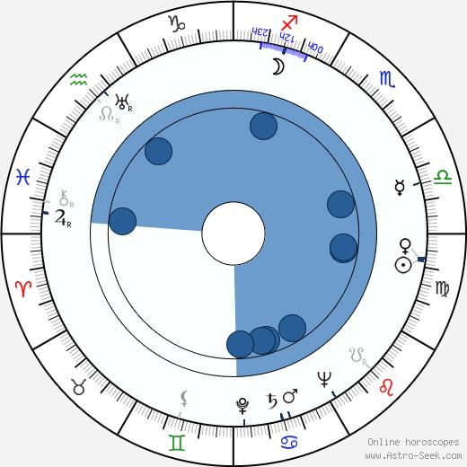 John Conte wikipedia, horoscope, astrology, instagram