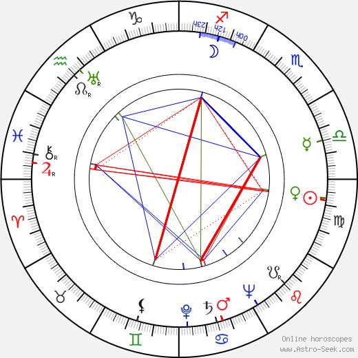 John Conte день рождения гороскоп, John Conte Натальная карта онлайн