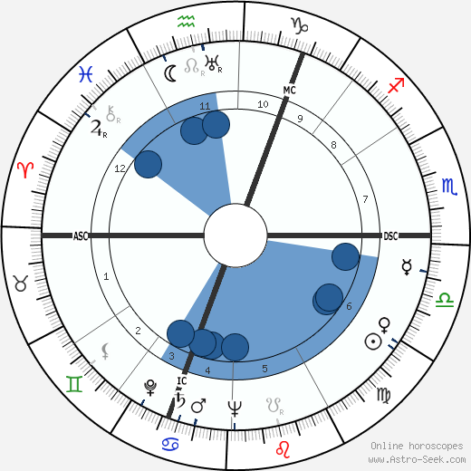 Kurt Graunke wikipedia, horoscope, astrology, instagram