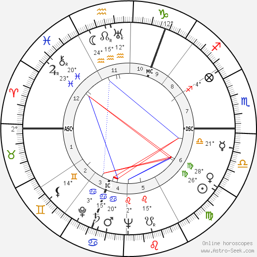 Kurt Graunke birth chart, biography, wikipedia 2019, 2020