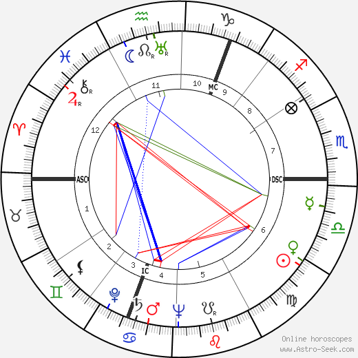 Kurt Graunke astro natal birth chart, Kurt Graunke horoscope, astrology