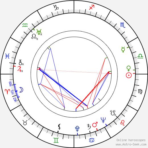 Larry Gates birth chart, Larry Gates astro natal horoscope, astrology